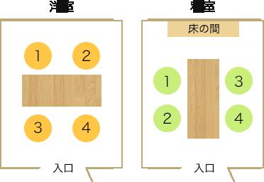ご両親への挨拶の時、部屋に通されたらどの席に座るべき?